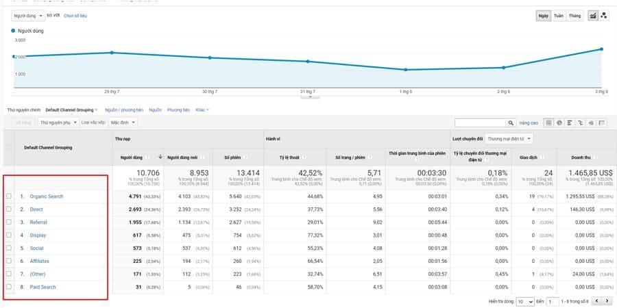 công cụ đo lường website google analytics