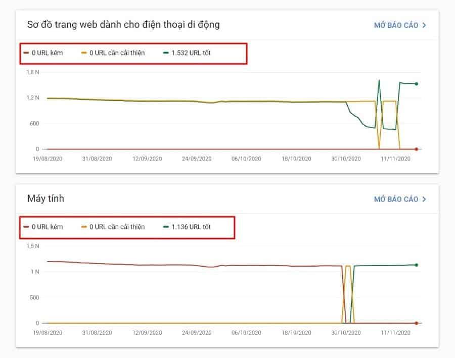core web vitals trong google search console